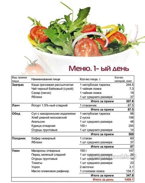 Сбалансированное питание на неделю