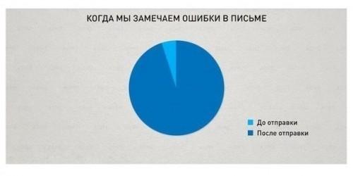 """10 """"бесспорных"""" истин"""