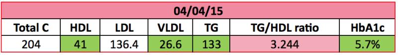 Результаты анализов, апрель 2015