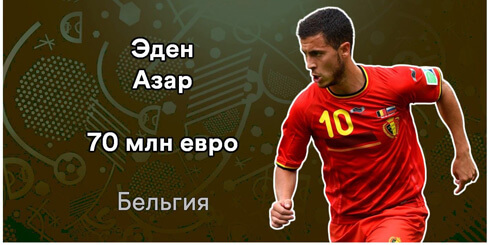 Эден Азар. 14 самых дорогих футболистов Евро-2016